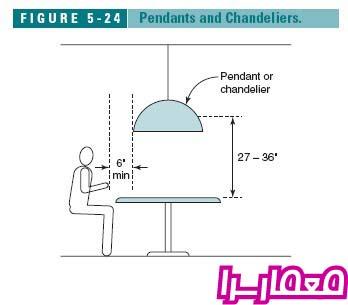 استاندارد های طراحی آشپزخانه - سری اول