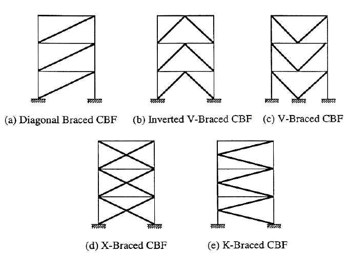 دانلود مقاله بررسی رفتار پیچشی سازه های نامتقارن در تحلیل استاتیکی غیر خطی (پوش آور)