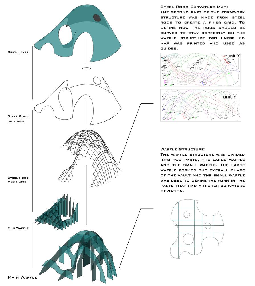 طراحی و ساخت اولین سازه آجری ایران با فرم آزاد 12